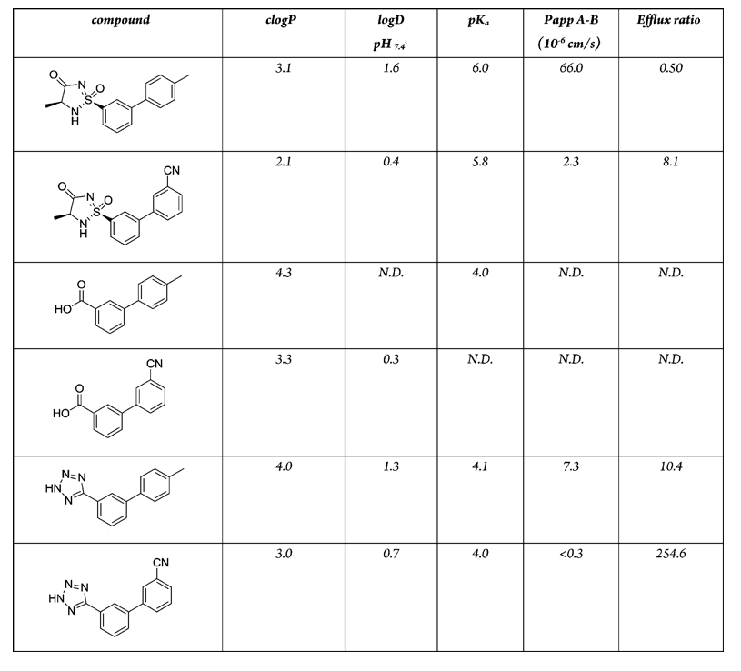 What are the pKa values of carbonic acid?